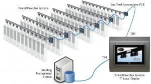 ระบบรางจ่ายไฟฟ้า (Busway) PowerWave Bus System-4