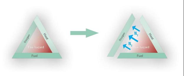 หลักการทำงาน reoxygen